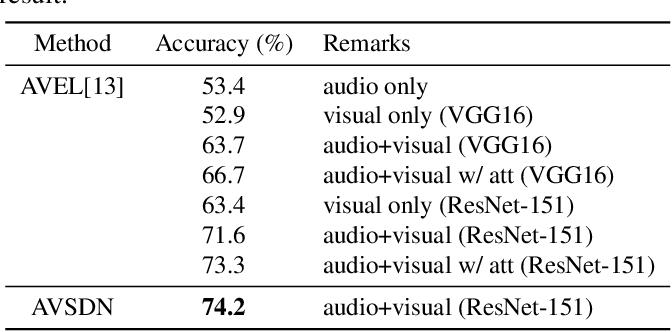 Figure 4 for Dual-modality seq2seq network for audio-visual event localization