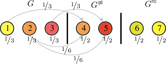 Figure 3 for Contrastive Graph Neural Network Explanation
