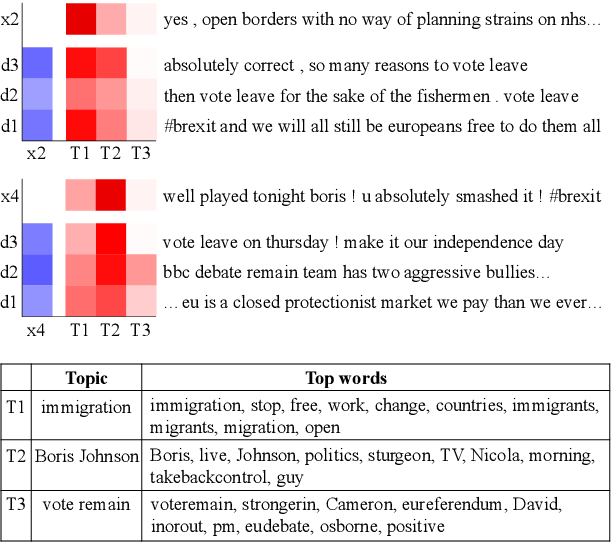 Figure 4 for Neural Temporal Opinion Modelling for Opinion Prediction on Twitter