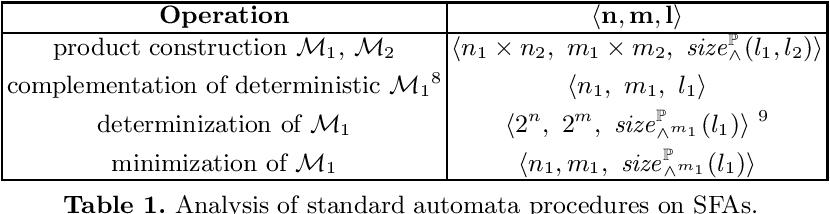 Figure 1 for Inferring Symbolic Automata