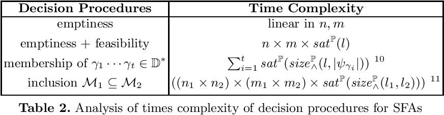 Figure 2 for Inferring Symbolic Automata