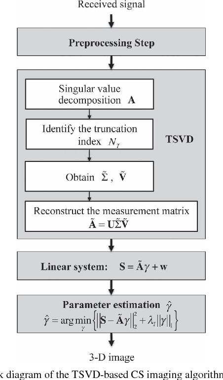 Truncated SVD-Based Compressive Sensing for Downward-Looking
