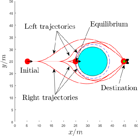 Figure 1 for Feasibility-Guided Learning for Robust Control in Constrained Optimal Control Problems