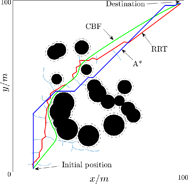 Figure 3 for Feasibility-Guided Learning for Robust Control in Constrained Optimal Control Problems