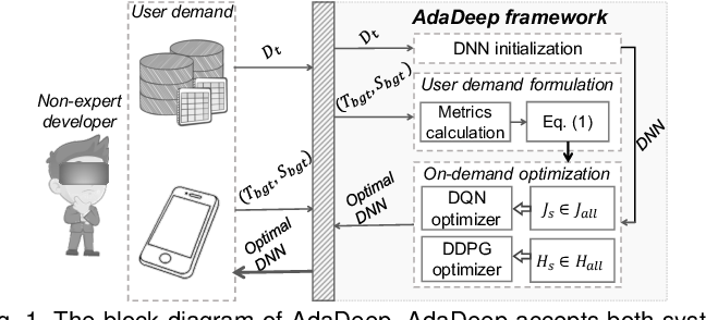 Figure 1 for AdaDeep: A Usage-Driven, Automated Deep Model Compression Framework for Enabling Ubiquitous Intelligent Mobiles