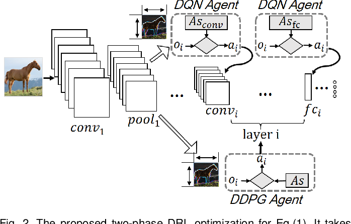 Figure 3 for AdaDeep: A Usage-Driven, Automated Deep Model Compression Framework for Enabling Ubiquitous Intelligent Mobiles
