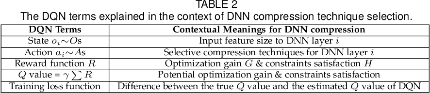Figure 4 for AdaDeep: A Usage-Driven, Automated Deep Model Compression Framework for Enabling Ubiquitous Intelligent Mobiles