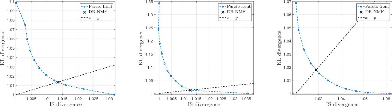 Figure 1 for Distributionally Robust and Multi-Objective Nonnegative Matrix Factorization