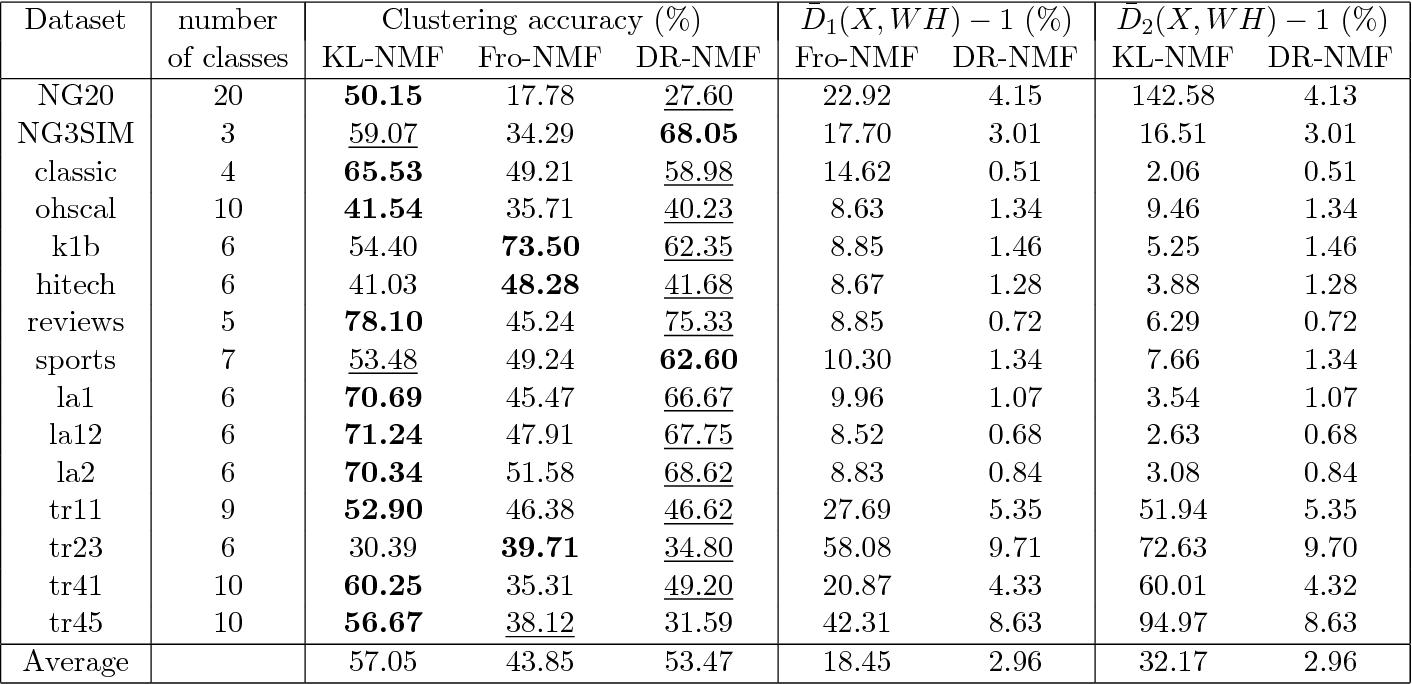Figure 2 for Distributionally Robust and Multi-Objective Nonnegative Matrix Factorization
