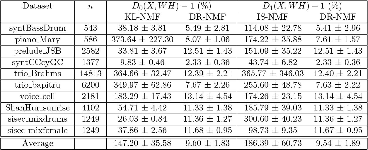Figure 3 for Distributionally Robust and Multi-Objective Nonnegative Matrix Factorization