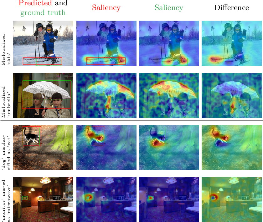 Figure 4 for Black-box Explanation of Object Detectors via Saliency Maps