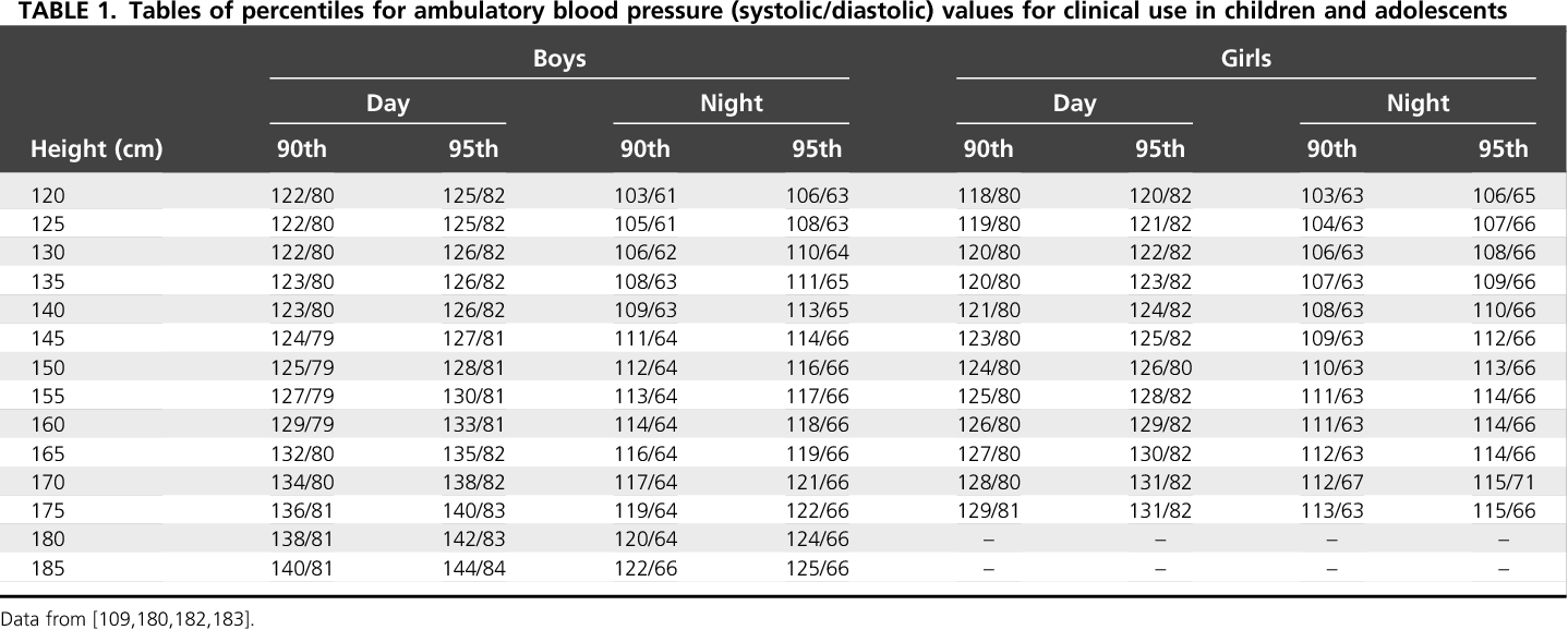 Tables of percentiles for ambulatory blood pressure (systolic/diastolic)  values