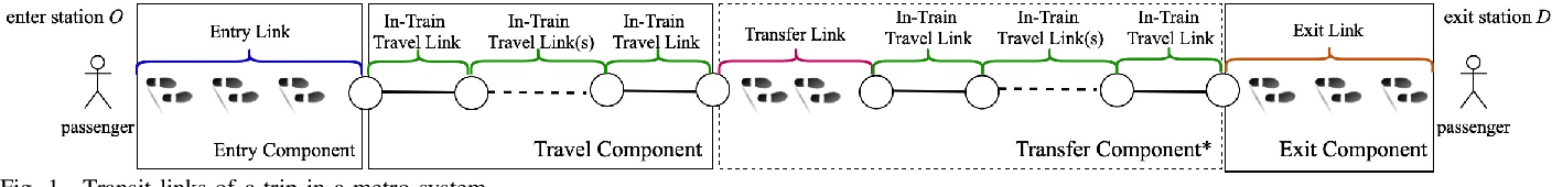 Figure 1 for Crowding Prediction of In-Situ Metro Passengers Using Smart Card Data