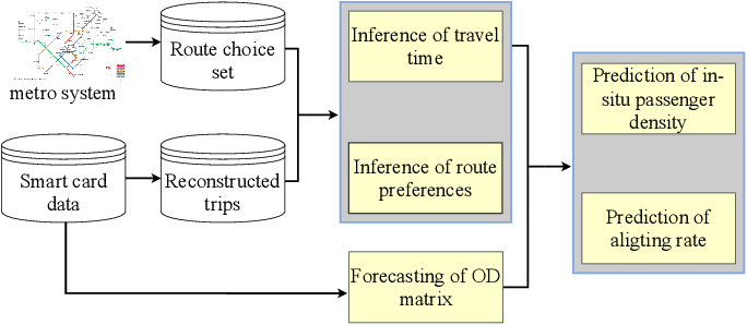 Figure 4 for Crowding Prediction of In-Situ Metro Passengers Using Smart Card Data