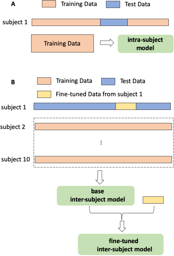 Figure 2 for Decoding of visual-related information from the human EEG using an end-to-end deep learning approach