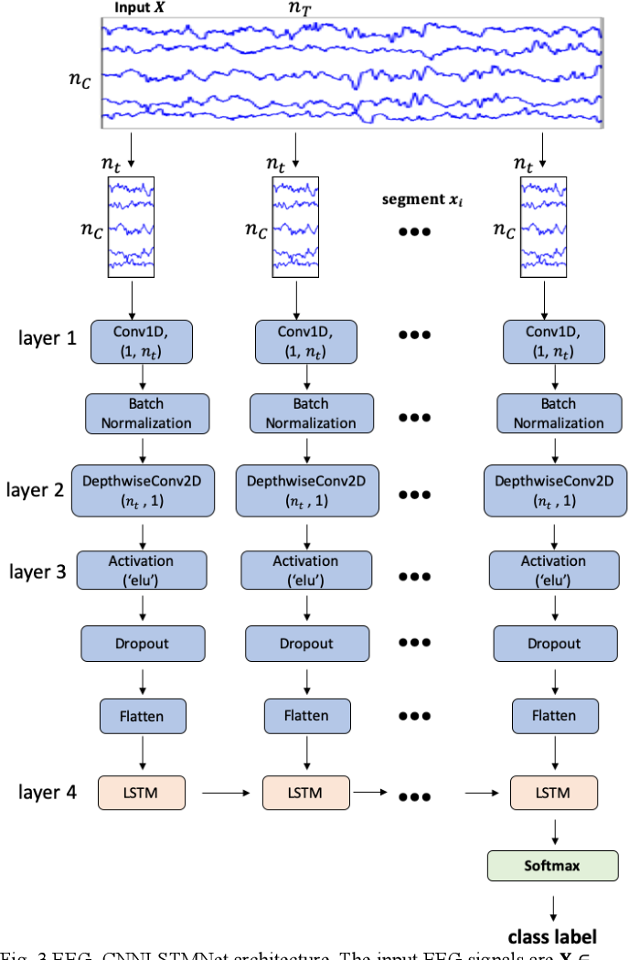 Figure 3 for Decoding of visual-related information from the human EEG using an end-to-end deep learning approach