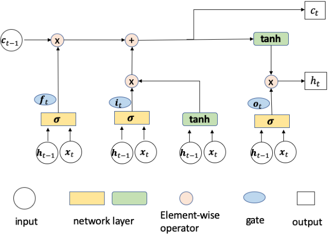 Figure 4 for Decoding of visual-related information from the human EEG using an end-to-end deep learning approach