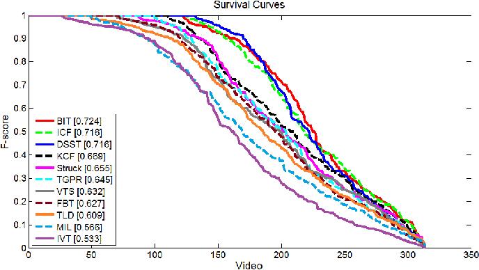 Figure 4 for BIT: Biologically Inspired Tracker