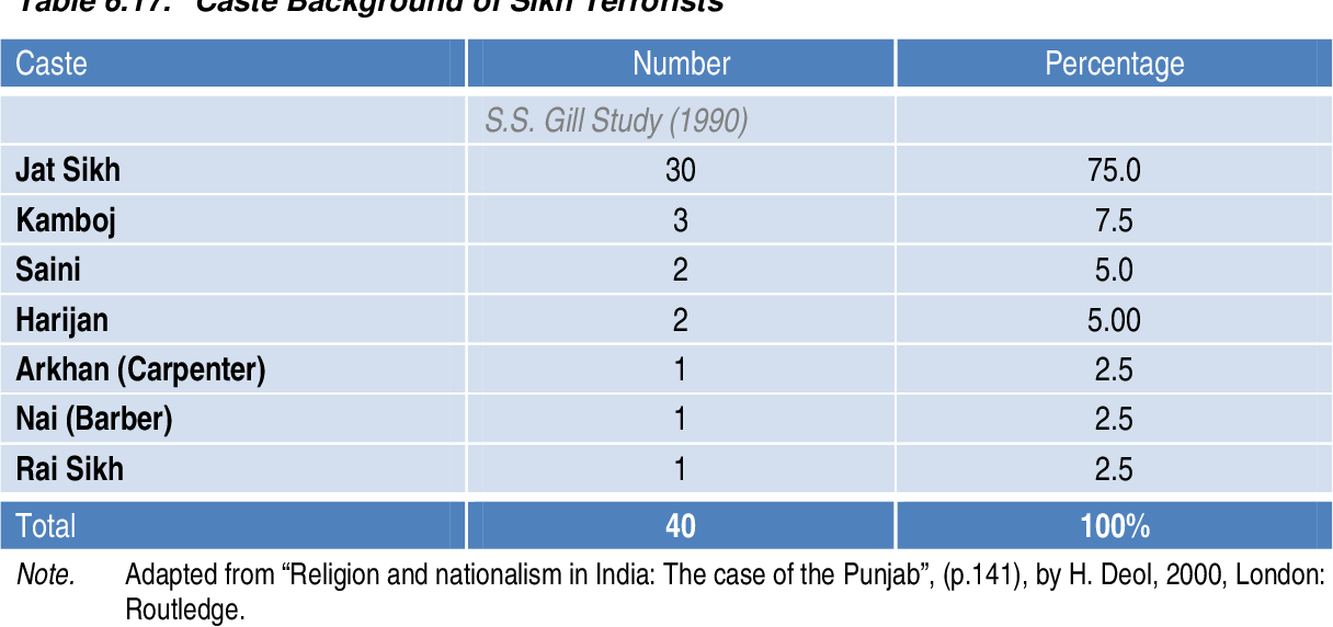 PDF] The rise and decline of Sikh anti-state terrorism in
