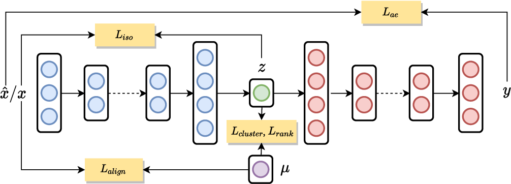 Figure 1 for Deep Clustering and Representation Learning with Geometric Structure Preservation