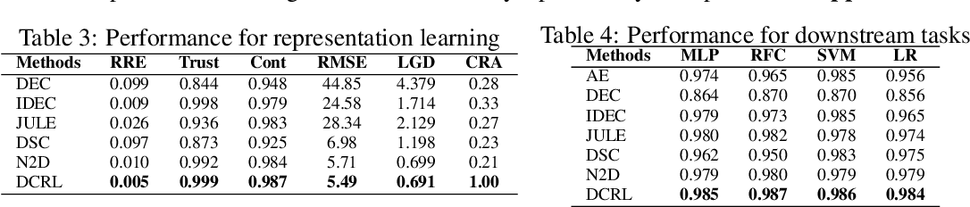 Figure 4 for Deep Clustering and Representation Learning with Geometric Structure Preservation
