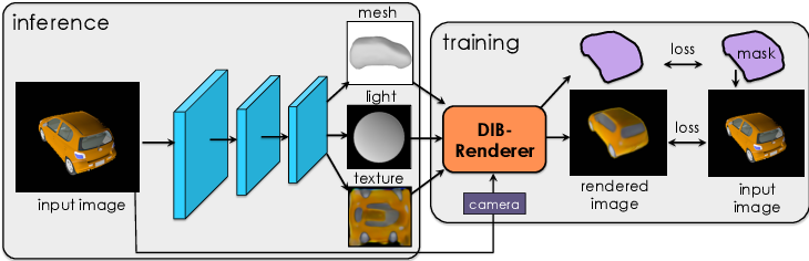 Figure 3 for Learning to Predict 3D Objects with an Interpolation-based Differentiable Renderer