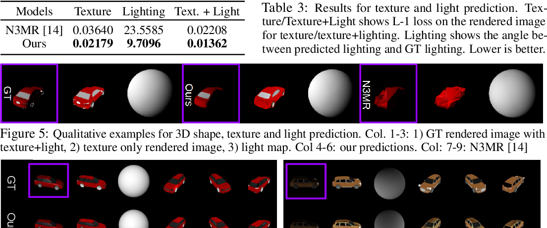 Figure 4 for Learning to Predict 3D Objects with an Interpolation-based Differentiable Renderer