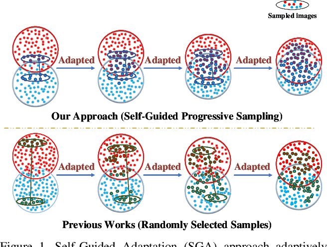Figure 1 for Self-Guided Adaptation: Progressive Representation Alignment for Domain Adaptive Object Detection