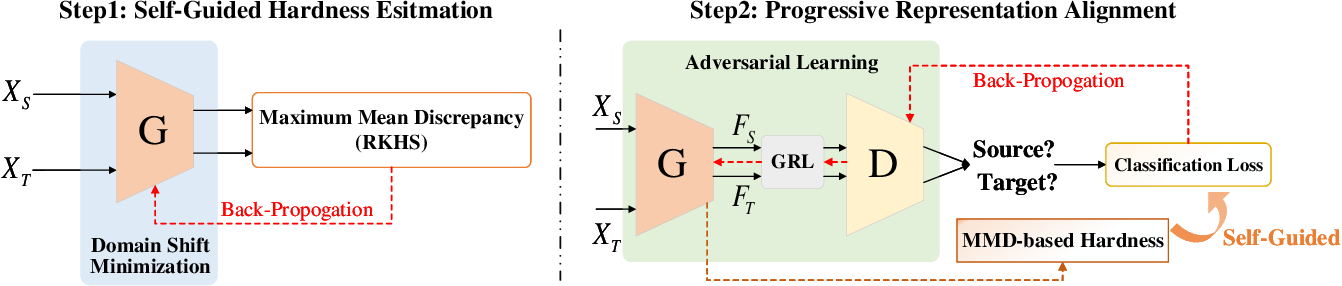 Figure 3 for Self-Guided Adaptation: Progressive Representation Alignment for Domain Adaptive Object Detection