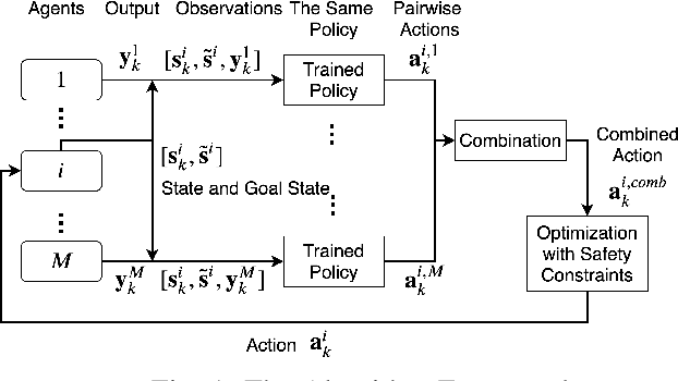 Figure 1 for Reciprocal Collision Avoidance for General Nonlinear Agents using Reinforcement Learning