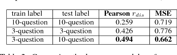 Figure 3 for Predicting Human Trustfulness from Facebook Language