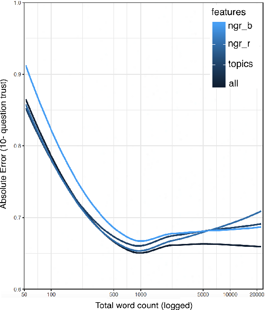 Figure 2 for Predicting Human Trustfulness from Facebook Language