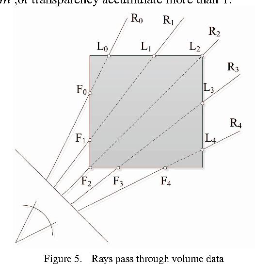 Figure 5 from Design of 3D Visualization System Based on VTK