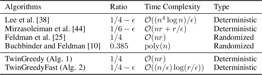 Figure 1 for Deterministic Approximation for Submodular Maximization over a Matroid in Nearly Linear Time