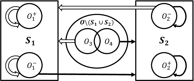 Figure 2 for Deterministic Approximation for Submodular Maximization over a Matroid in Nearly Linear Time