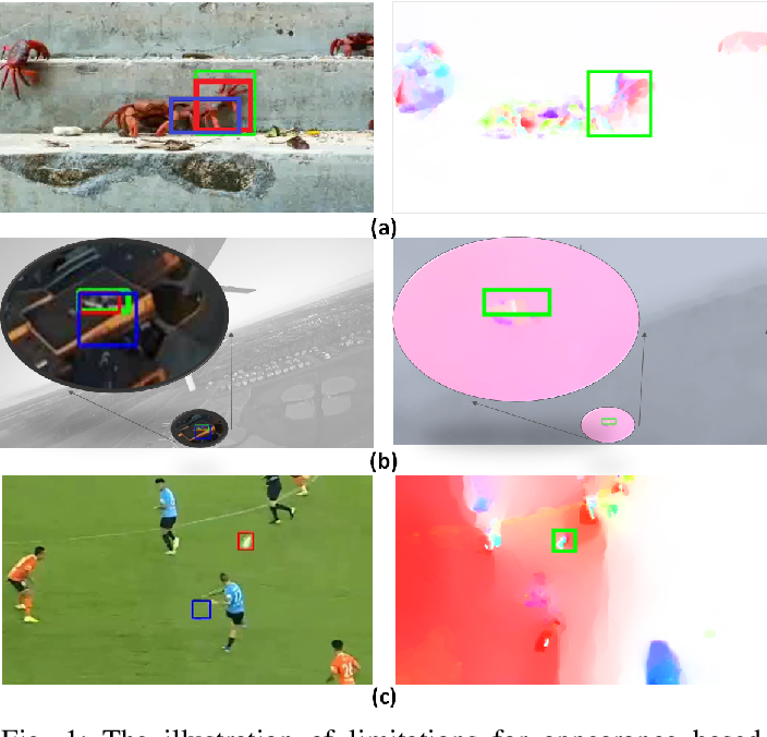 Figure 1 for Robust Visual Object Tracking with Two-Stream Residual Convolutional Networks