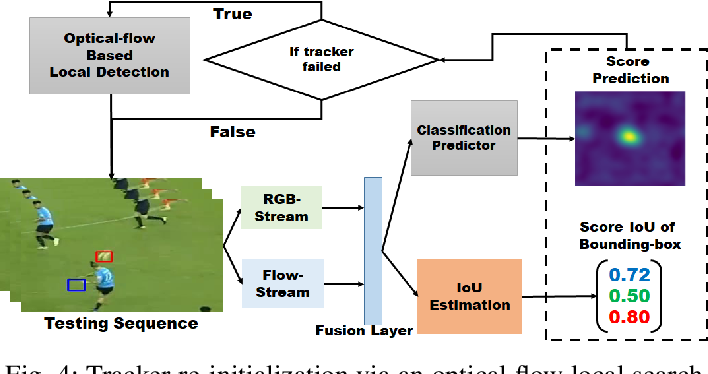 Figure 4 for Robust Visual Object Tracking with Two-Stream Residual Convolutional Networks