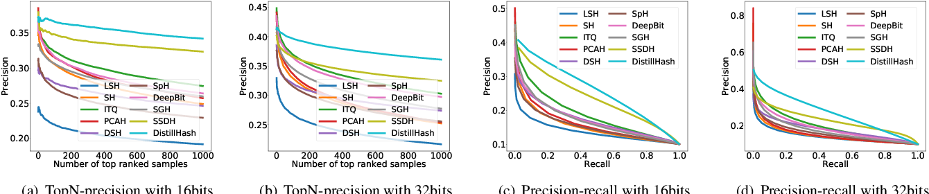 Figure 3 for DistillHash: Unsupervised Deep Hashing by Distilling Data Pairs