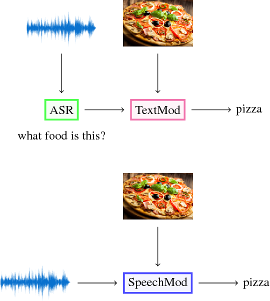 Figure 1 for Speech-Based Visual Question Answering
