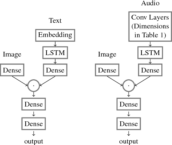 Figure 2 for Speech-Based Visual Question Answering
