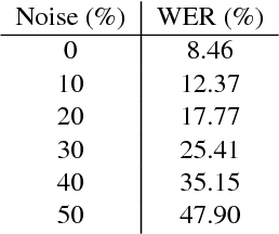 Figure 3 for Speech-Based Visual Question Answering
