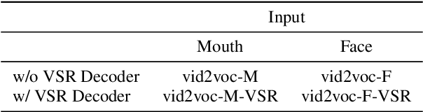Figure 3 for Vocoder-Based Speech Synthesis from Silent Videos