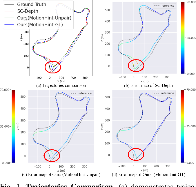 Figure 1 for MotionHint: Self-Supervised Monocular Visual Odometry with Motion Constraints