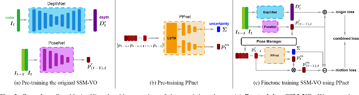 Figure 2 for MotionHint: Self-Supervised Monocular Visual Odometry with Motion Constraints