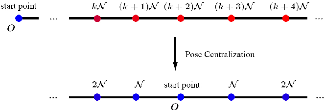 Figure 3 for MotionHint: Self-Supervised Monocular Visual Odometry with Motion Constraints