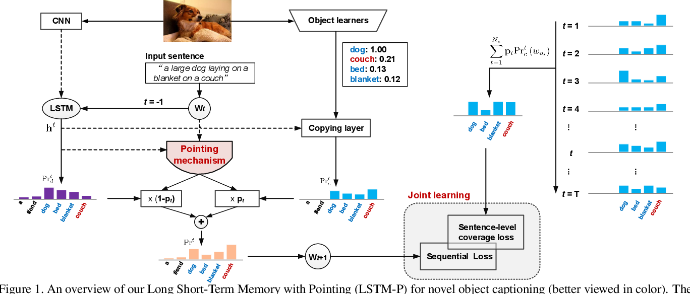 Figure 1 for Pointing Novel Objects in Image Captioning