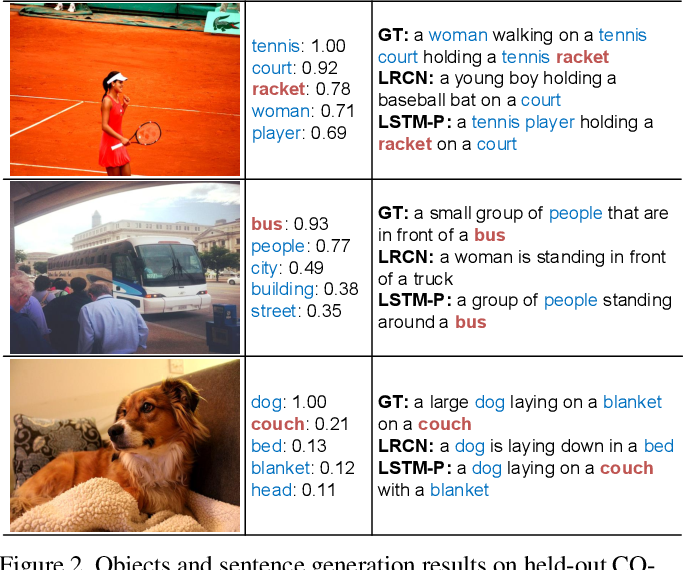 Figure 3 for Pointing Novel Objects in Image Captioning