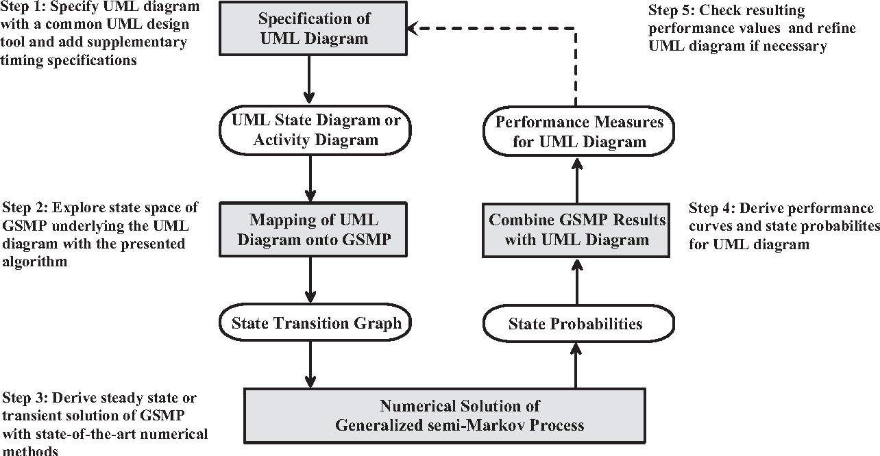 Figure 1 from performance analysis of time enhanced uml diagrams derivation of quantitative performance measures out of uml diagrams ccuart Image collections