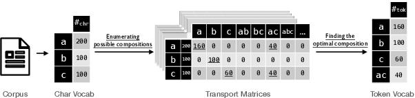 Figure 1 for VOLT: Improving Vocabularization via Optimal Transport for Machine Translation