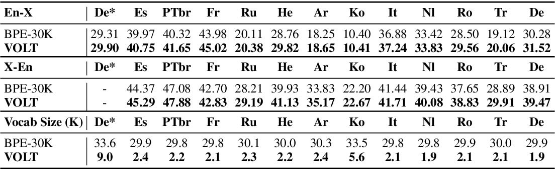 Figure 2 for VOLT: Improving Vocabularization via Optimal Transport for Machine Translation